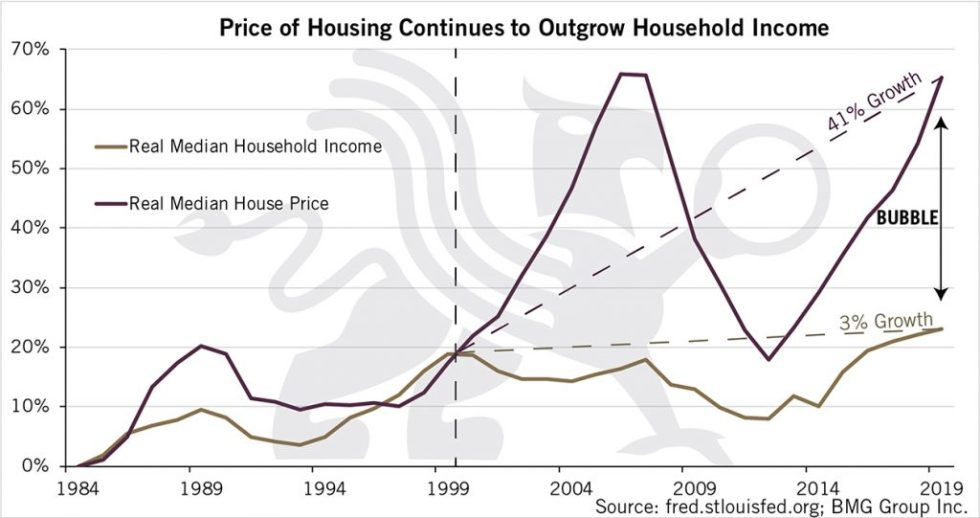Price of Housing Continues to Outgrow Household Income | BullionBuzz Chart of the Week