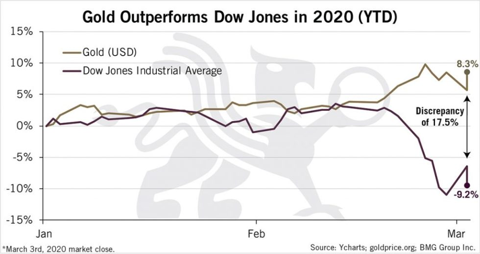 Gold Outperforms Dow Jones in 2020 | BullionBuzz Chart of the Week