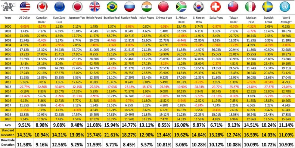 Gold's Annual Performance in Major Currencies