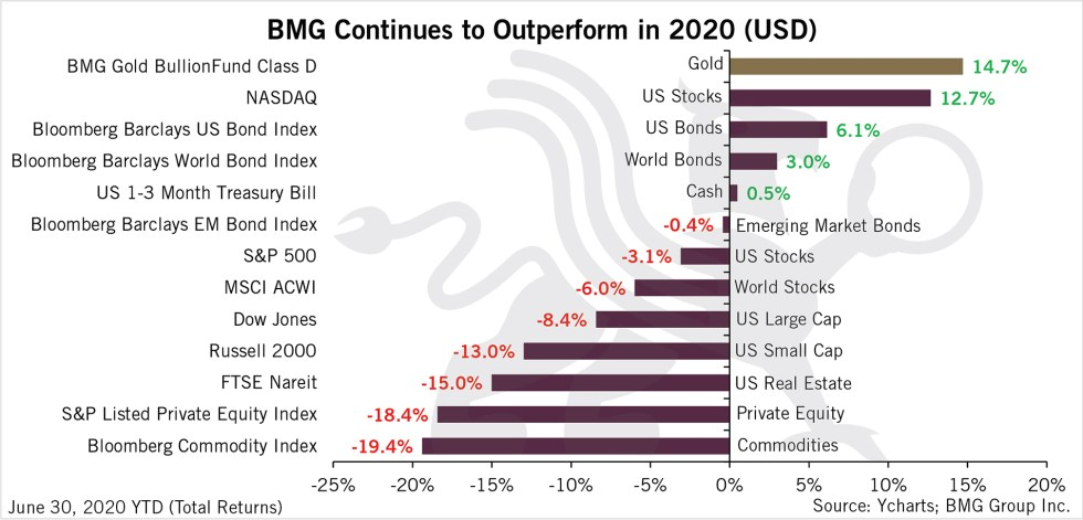 BMG Continues to Outperform in 2020 (USD) | BullionBuzz Chart of the Week