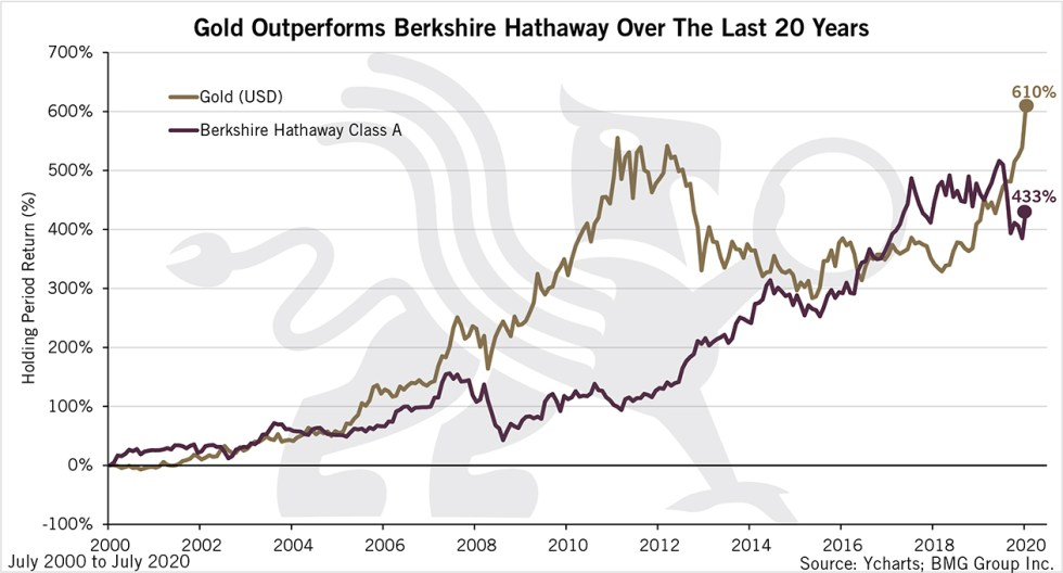 Gold Outperforms Berkshire Hathaway Over The Last 20 Years | BullionBuzz Chart of the Week