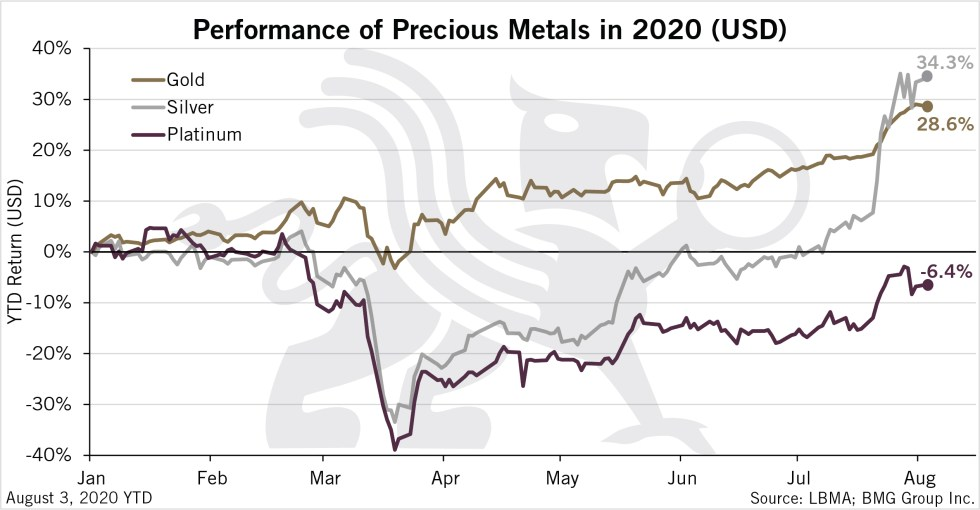 Performance of Precious Metals in 2020 (USD) | BullionBuzz Chart of the Week
