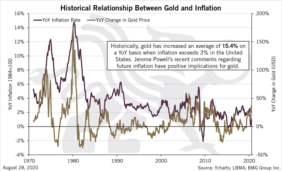 Historical Relationship Between Gold and Inflation | BullionBuzz Chart of the Week