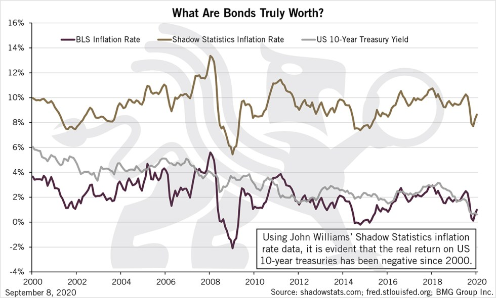 What Are Bonds Truly Worth? | BullionBuzz Chart of the Week