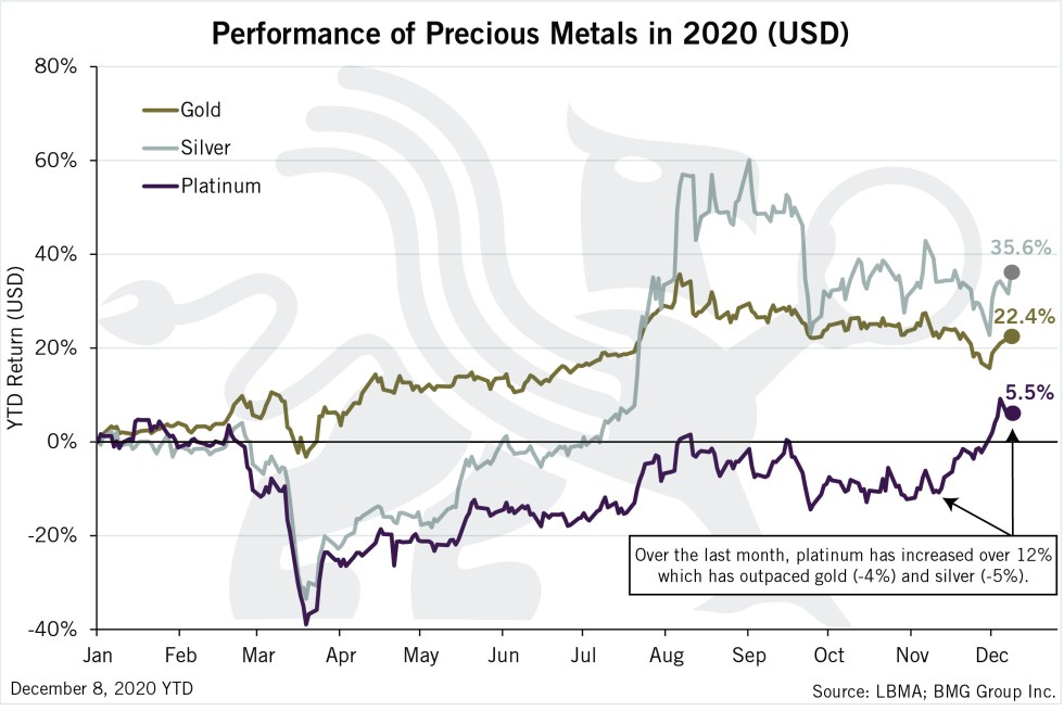 Performance of Precious Metals in 2020 (USD) | BullionBuzz | Chart of the Week