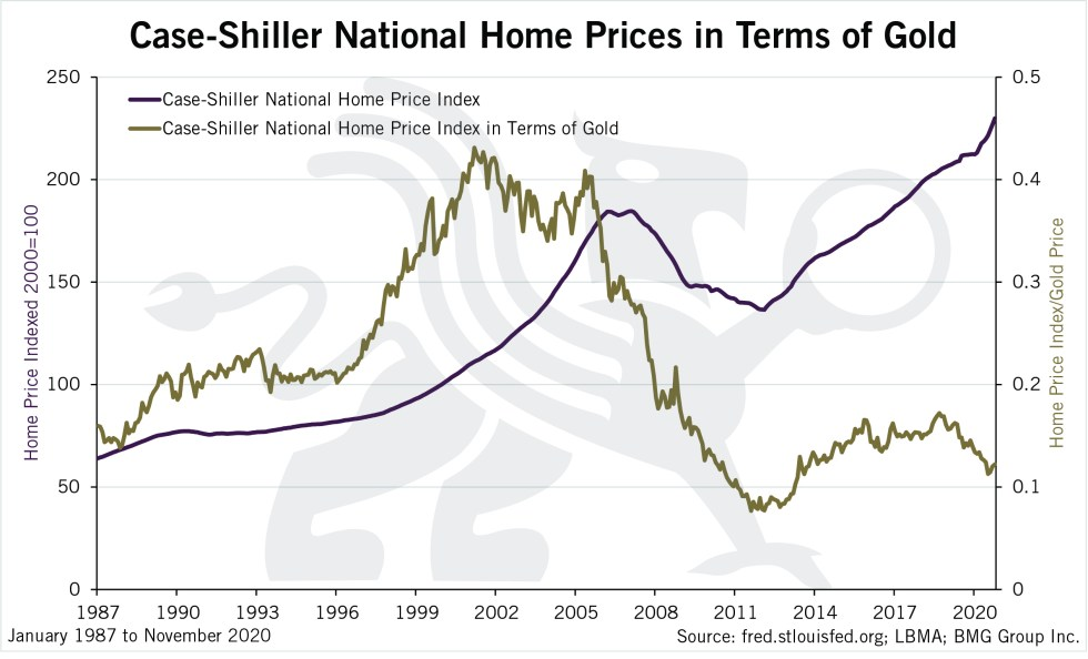 Case Shiller National Home Prices in Terms of Gold | BullionBuzz Chart of the Week