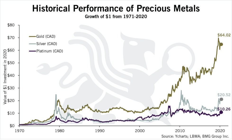 Historical Performance of Precious Metals | BullionBuzz Chart of the Week