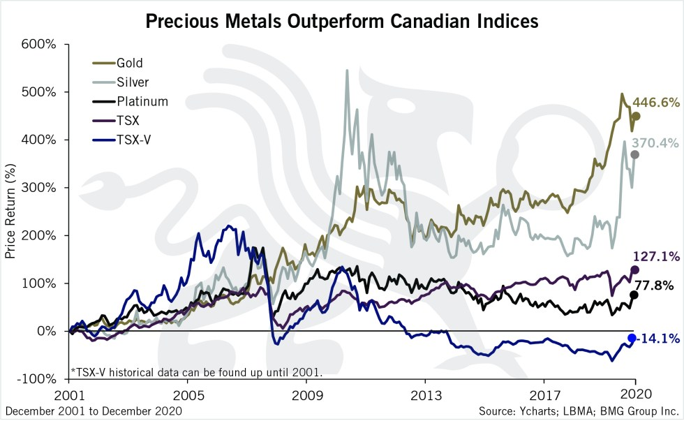 Precious Metals Outperform Canadian Indices | BullionBuzz Chart of the Week