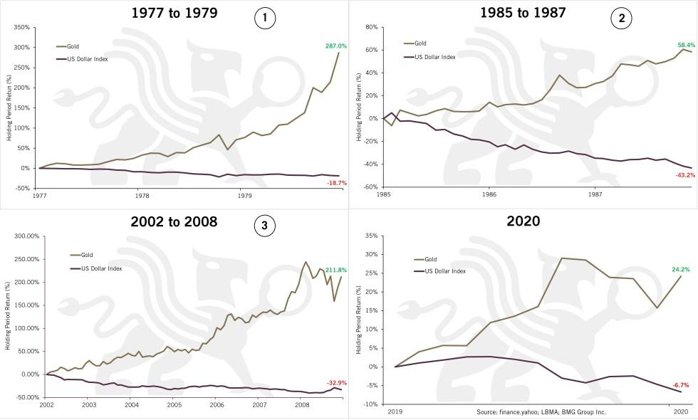 US Dollar Index Each Year   Chart of the Week   BullionBuzz