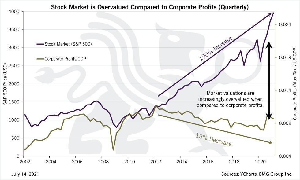 Corporate Profits and GDP | Chart of the Week | BullionBuzz