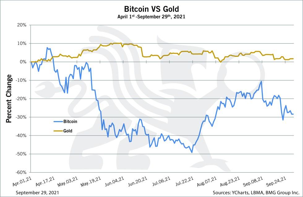 Bitcoin vs Gold - Chart of the Week - BullionBuzz