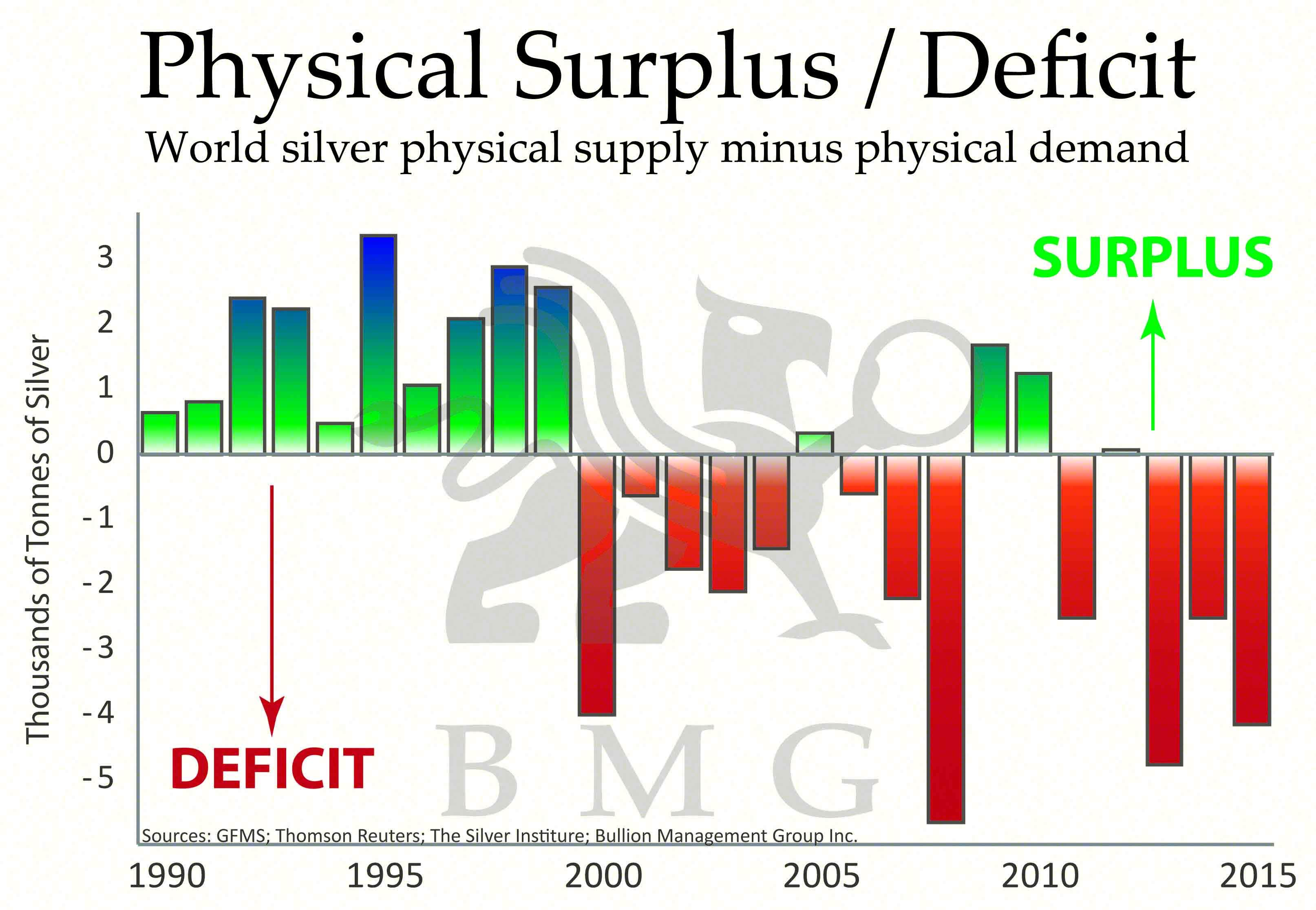 Resultado de imagem para Physical Silver Deficit