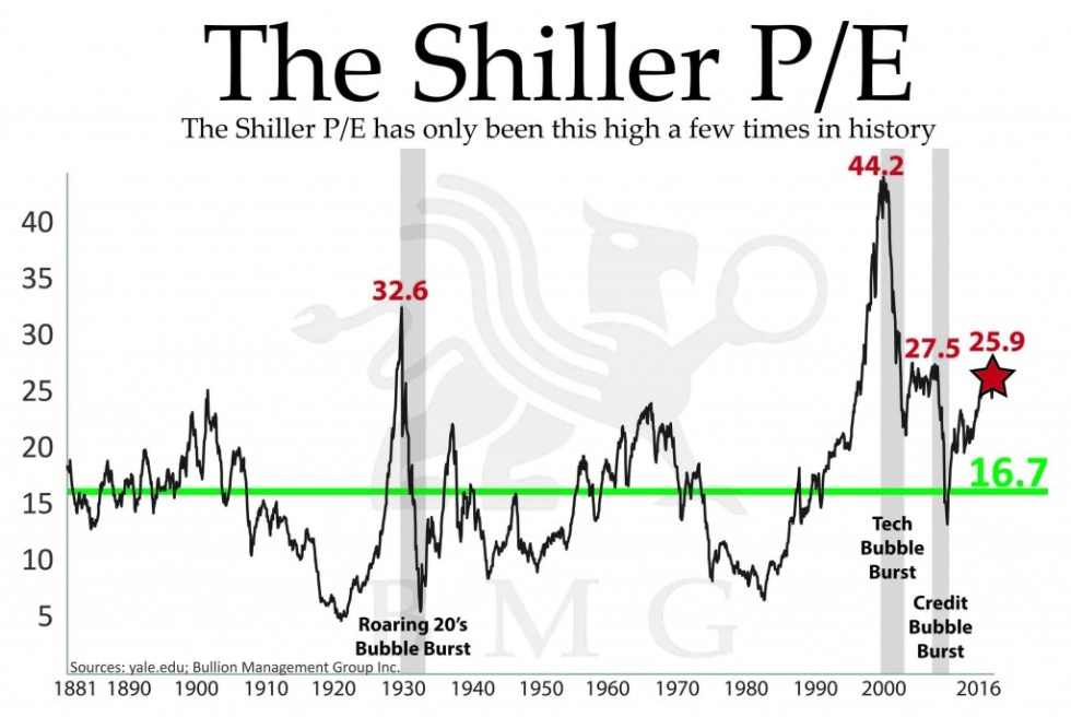 The Shiller P/E | A Unique Tactical Opportunity