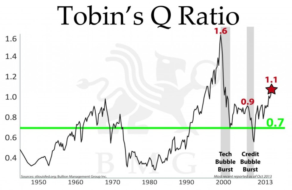 Tobin's Q Ratio | A Unique Tactical Opportunity