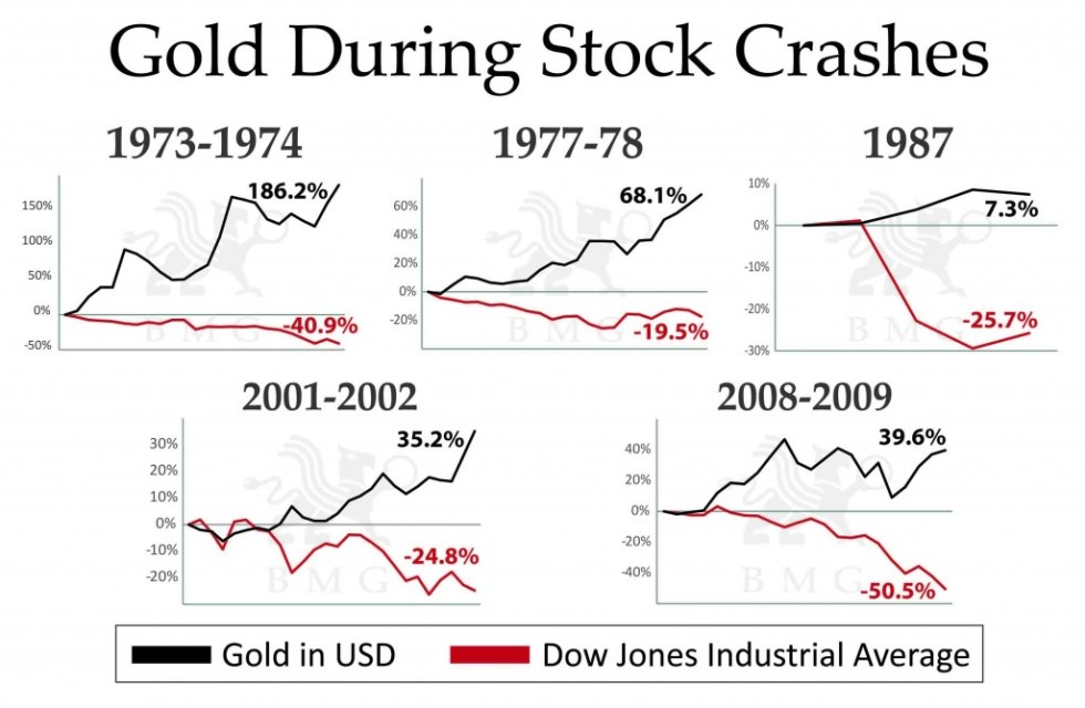 Gold During Stock Crashes | A Unique Tactical Opportunity