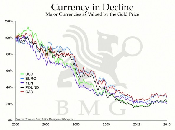Is Gold a Bad Investment? | Currency in Decline