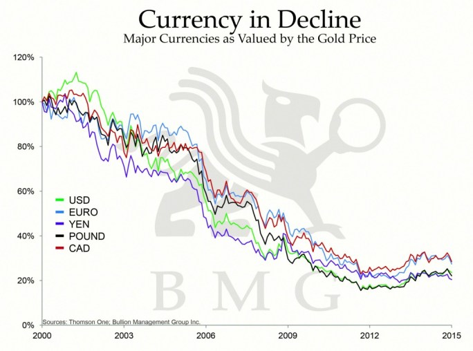 Gold is Money | Currency in Decline