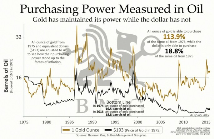 Gold is Money: Purchasing Power