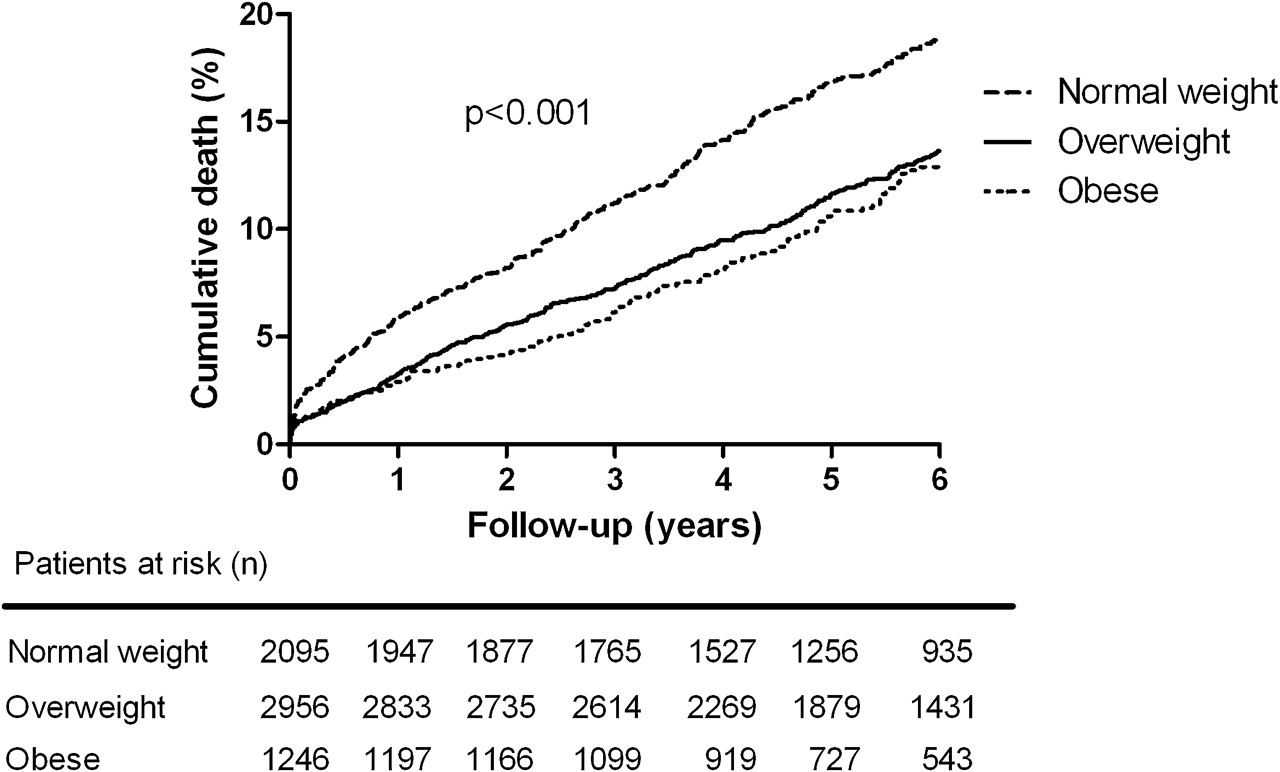 The Influence Of Optimal Medical Treatment On The Obesity