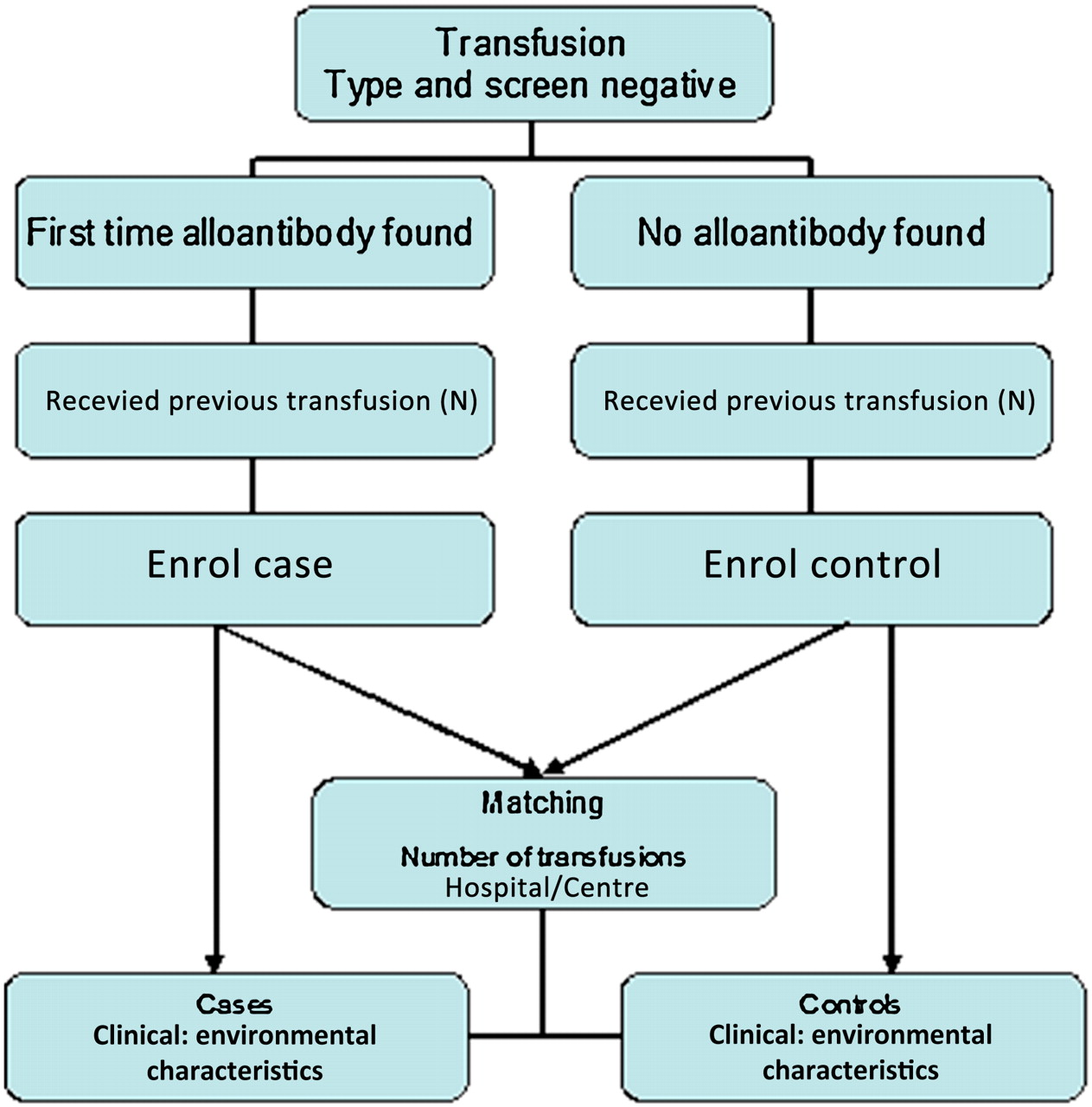 Risk Factors For Alloimmunisation After Red Blood Cell