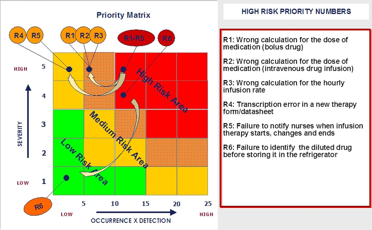 Use Of Fmeaysis To Reduce Risk Of Errors In