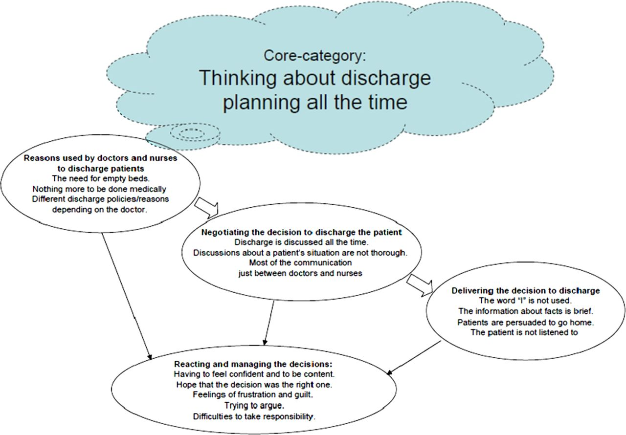 Are Decisions About Discharge Of Elderly Hospital