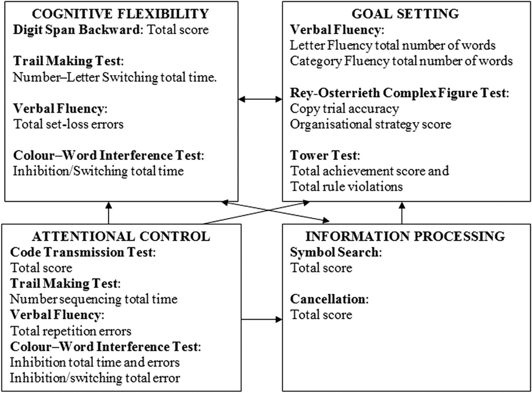 Executive Functioning In Children With Unilateral Cerebral