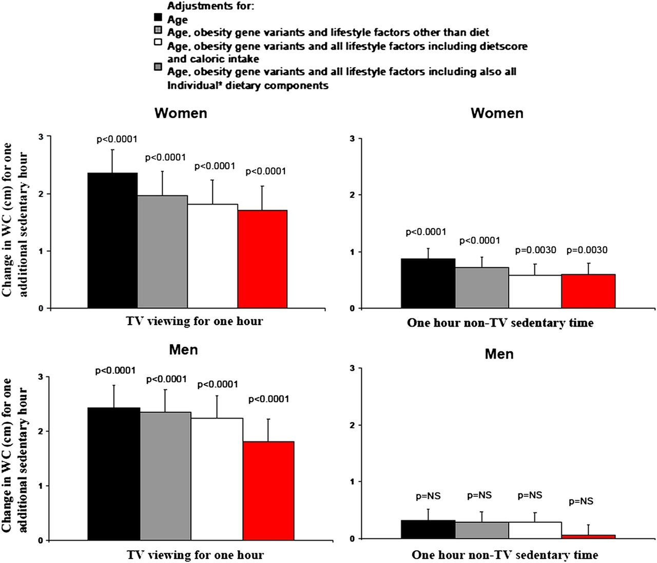 Sedentary Behaviours And Obesity In Adults The