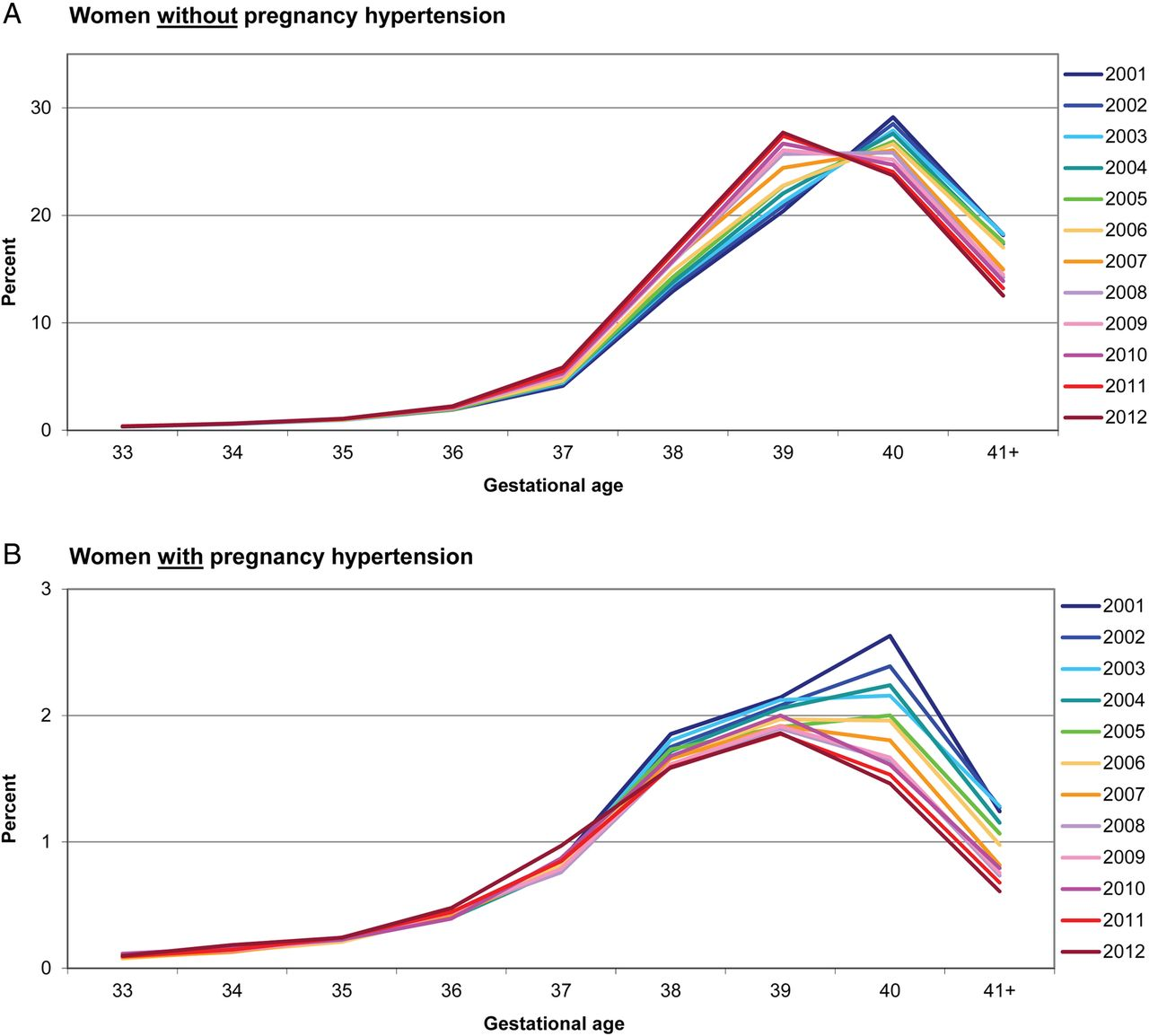 Increased Planned Delivery Contributes To Declining Rates Of Pregnancy Hypertension In Australia