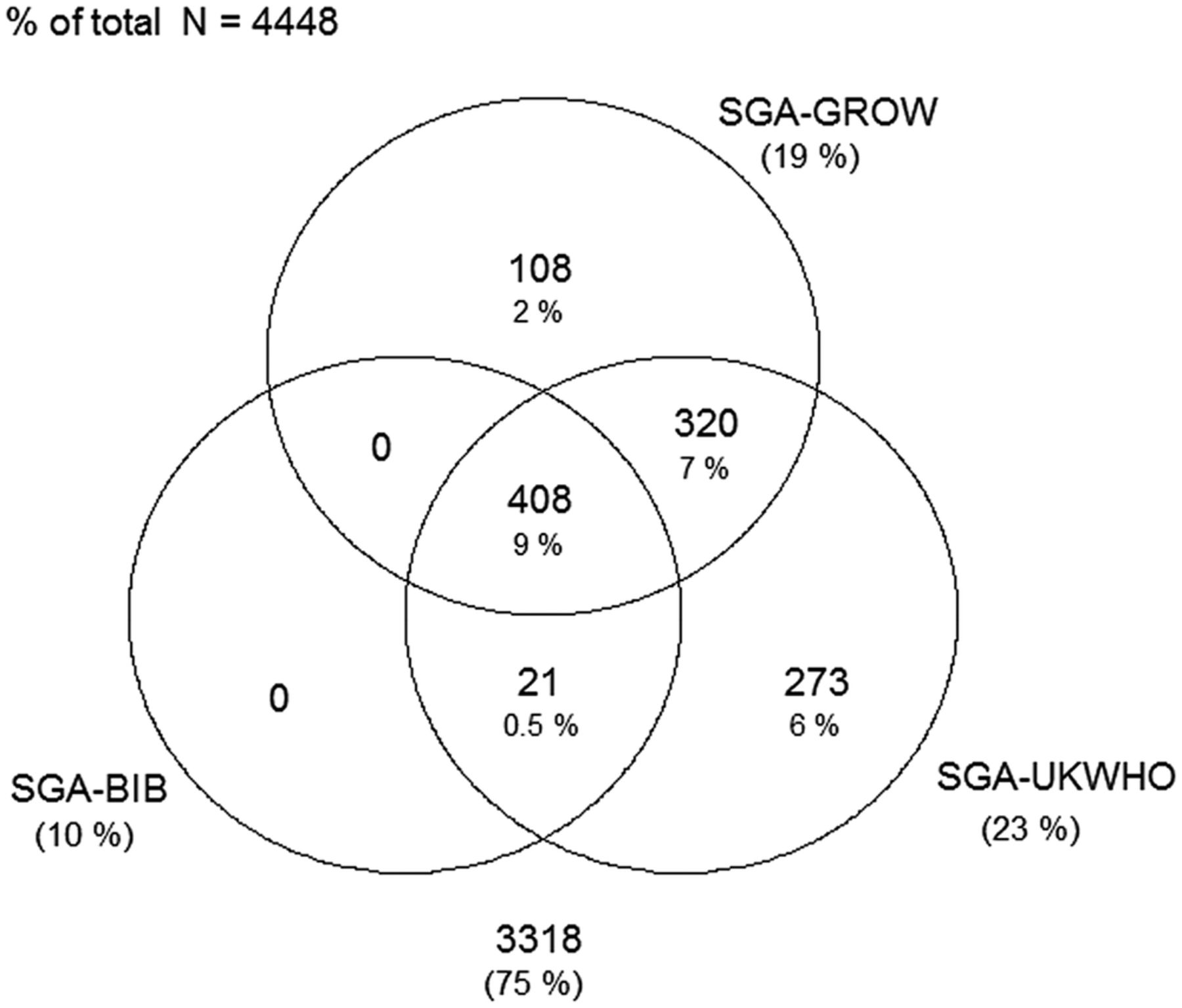 Small For Gestational Age And Large For Gestational Age
