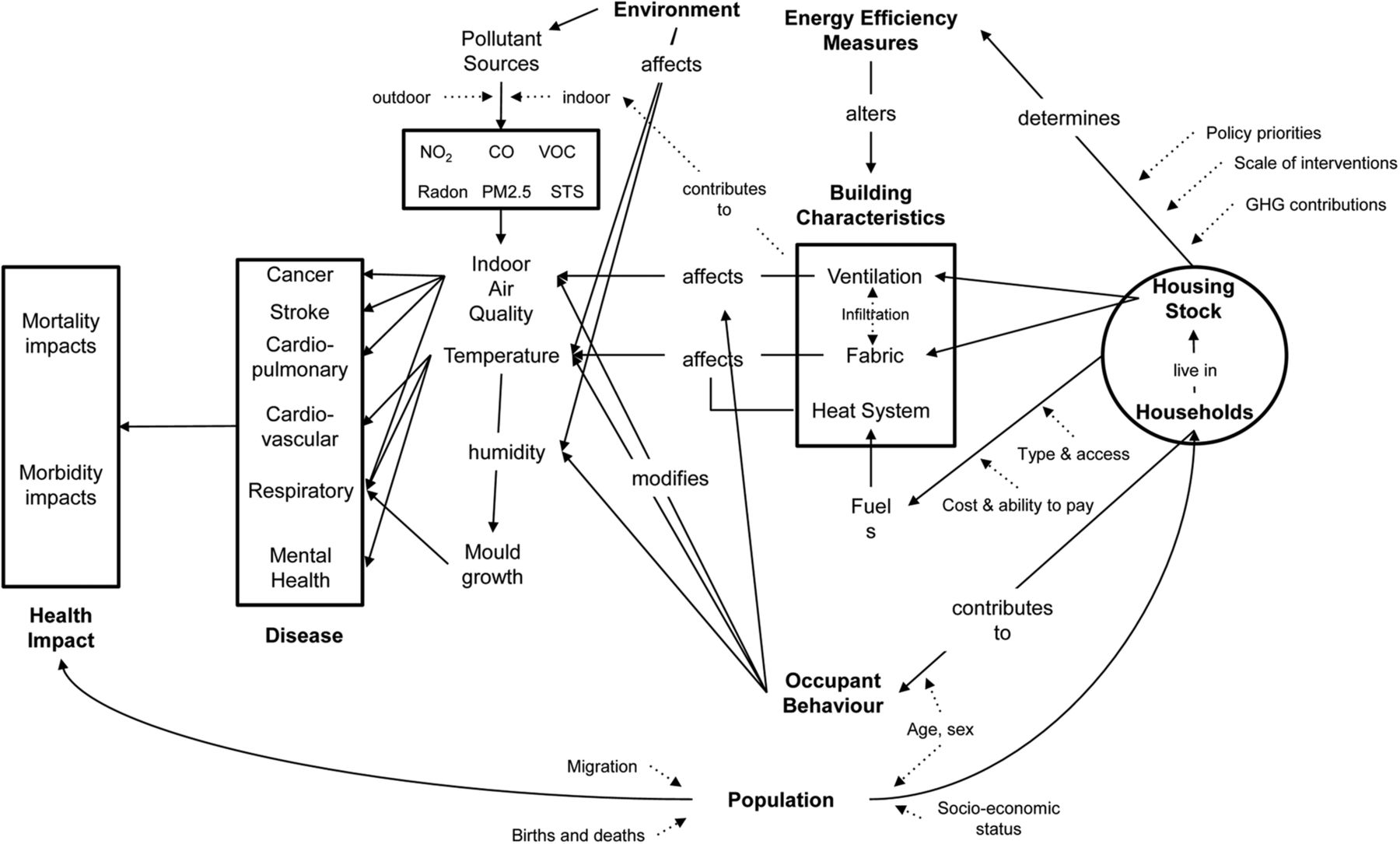 Health Effects Of Home Energy Efficiency Interventions In