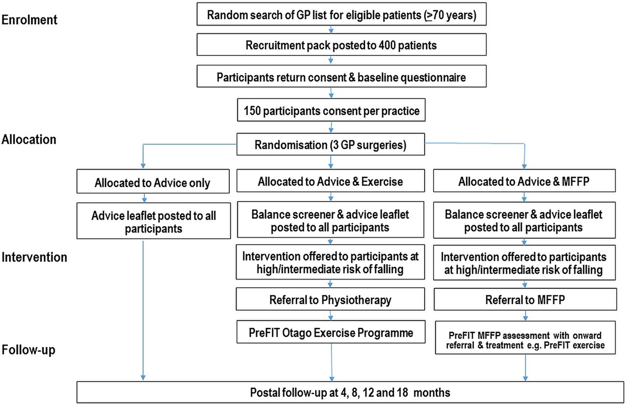 A Cluster Randomised Controlled Trial Of Advice Exercise