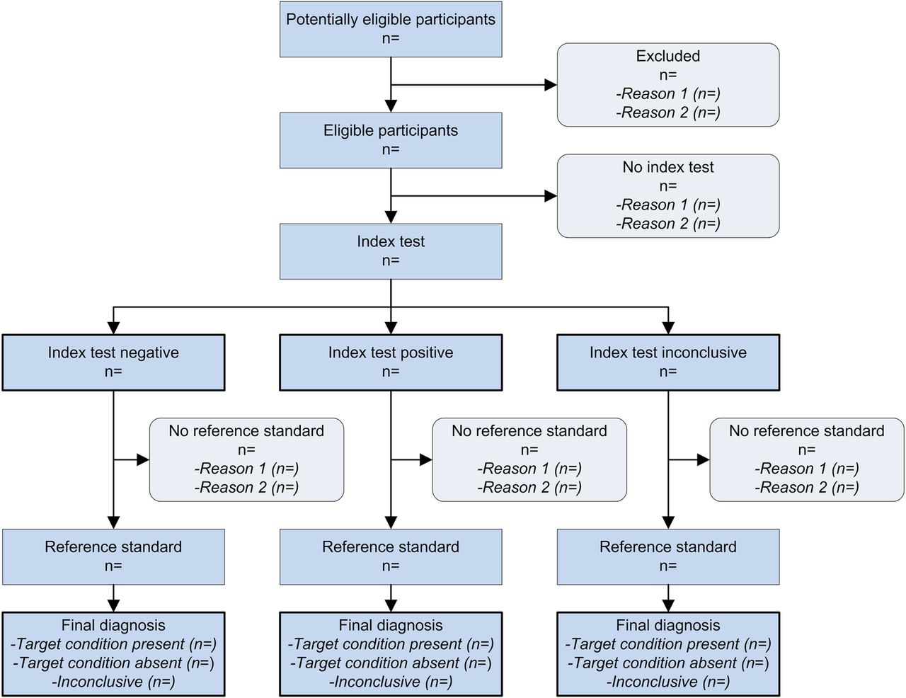 STARD 2015 guidelines for reporting diagnostic accuracy