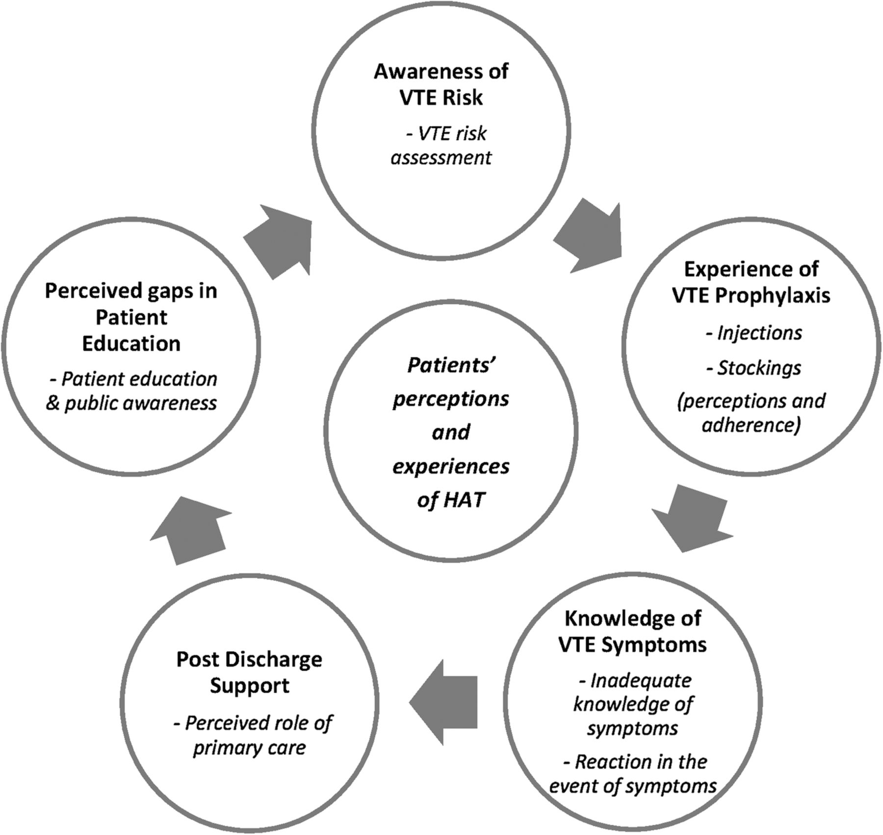 Patients Perceptions And Experiences Of The Prevention Of