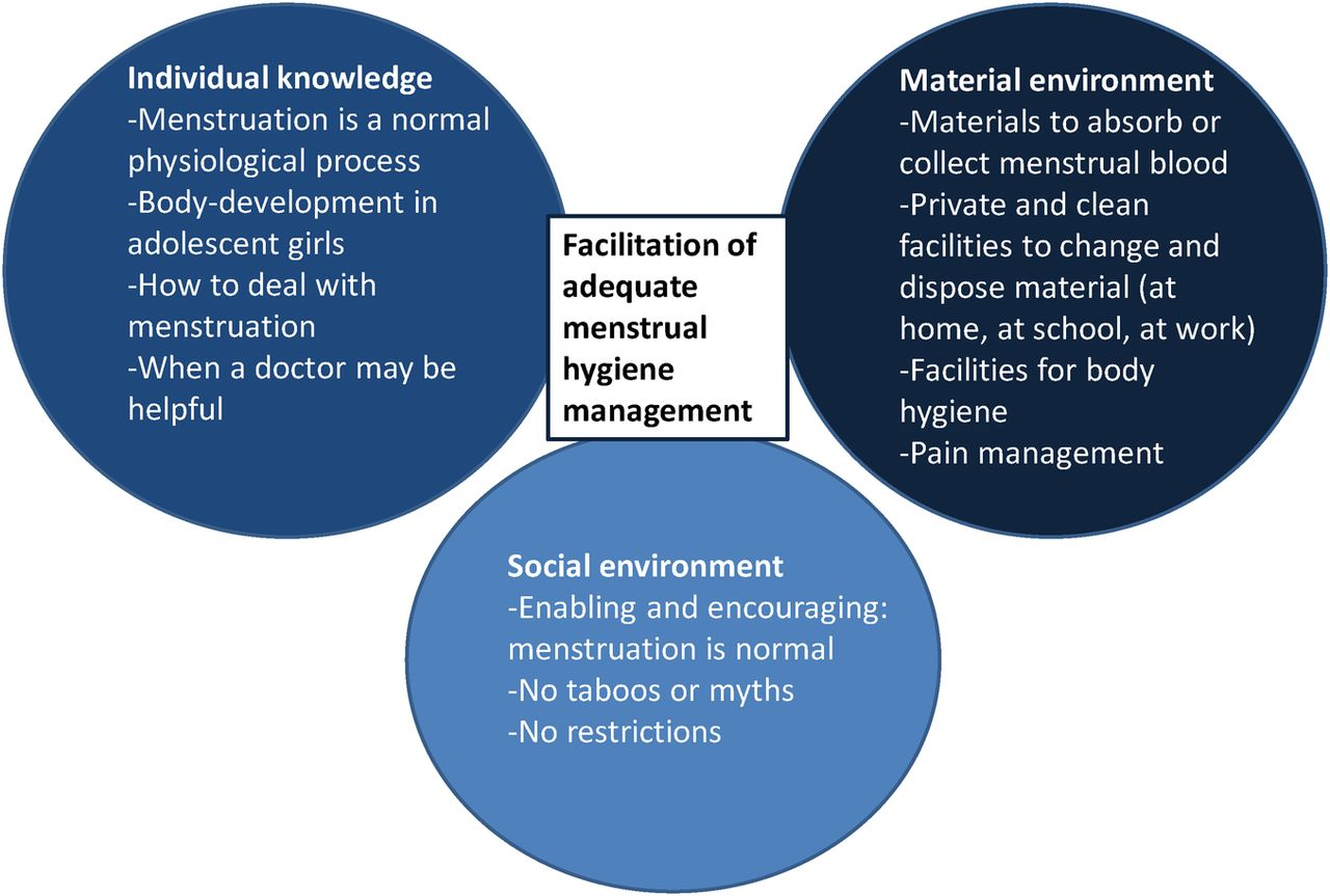 Menstrual Hygiene Management Among Adolescent Girls In India A Systematic Review And Meta