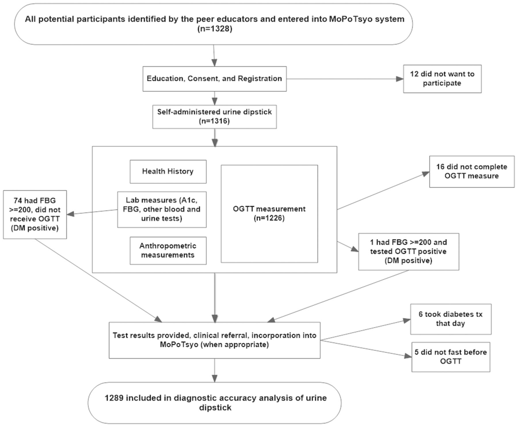 Diagnostic Accuracy Of Self Administered Urine Glucose Test Strips As A Diabetes Screening Tool