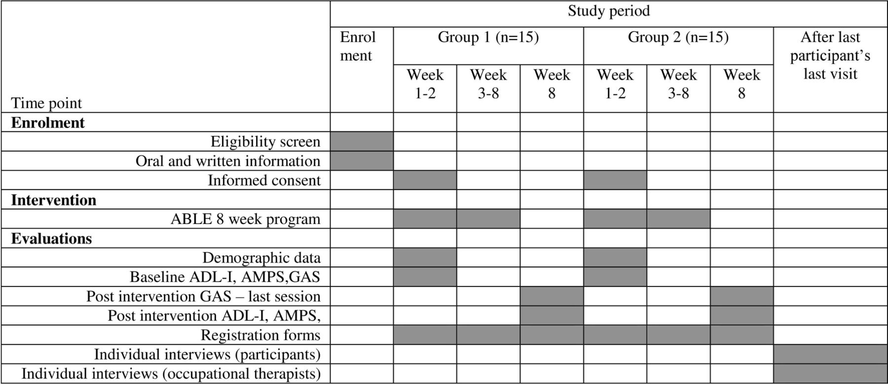 Evaluation Of An Intervention Programme Addressing Ability To Perform Activities Of Daily Living