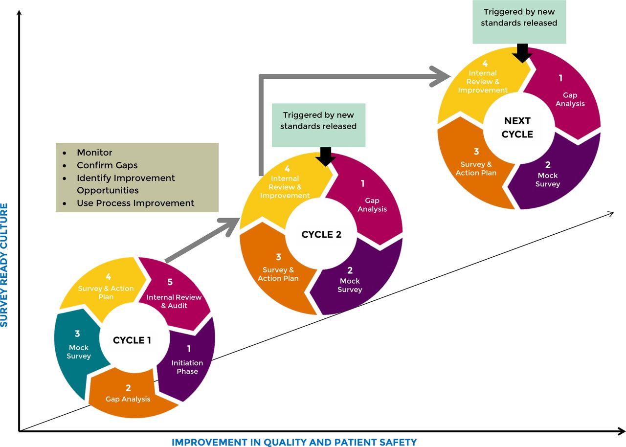Impact Of Repeated Hospital Accreditation Surveys On