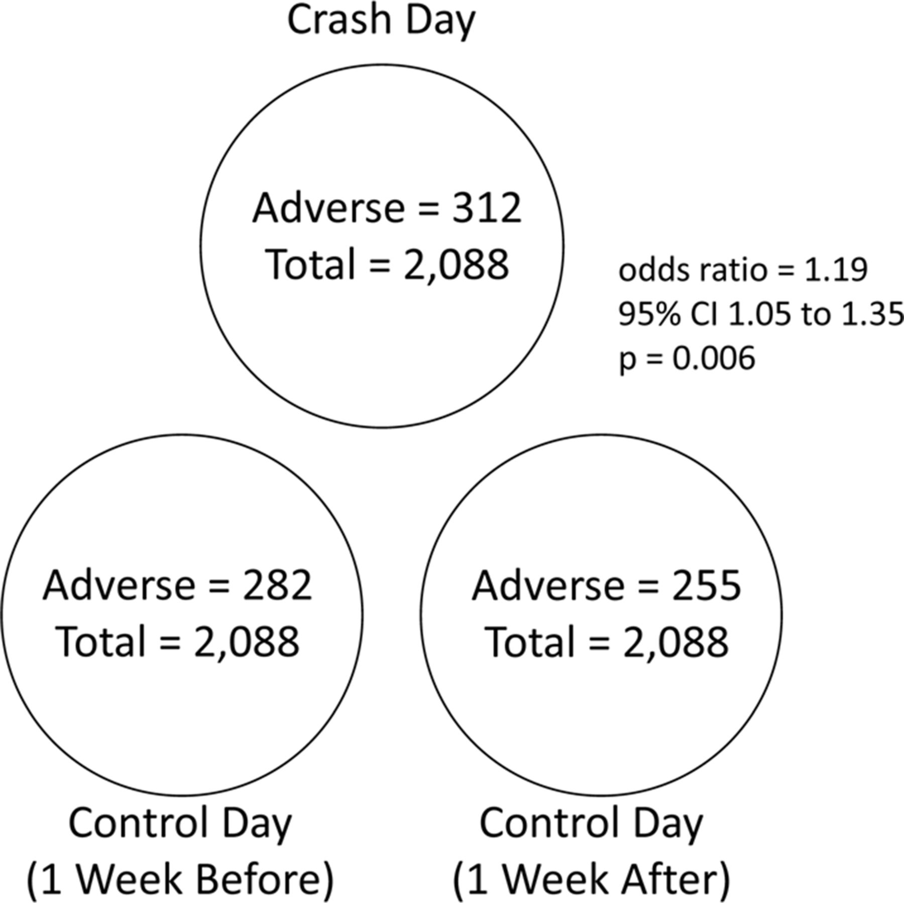 Life Threatening Alcohol Related Traffic Crashes In