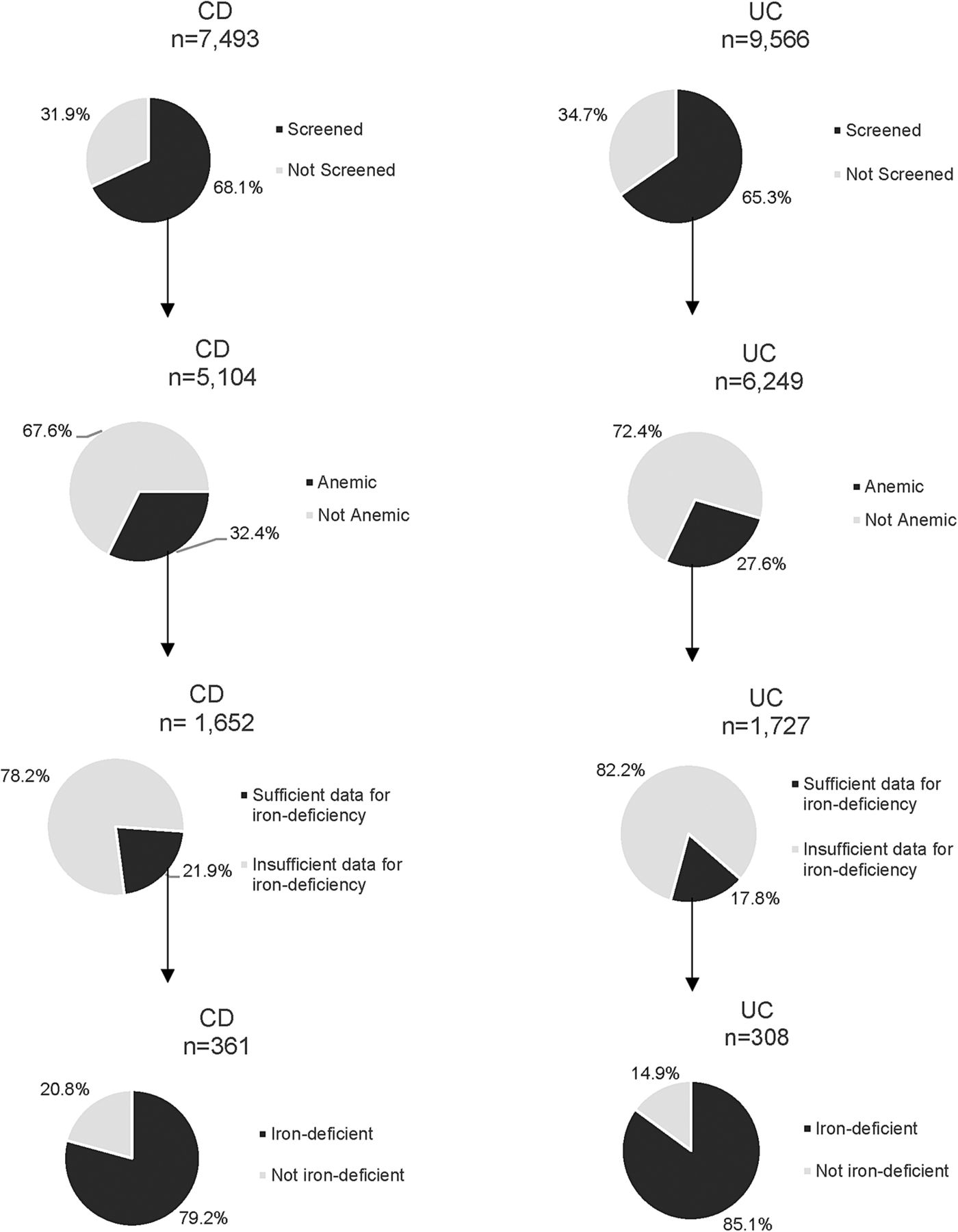 Prevalence And Screening For Anaemia In Mild To Moderate