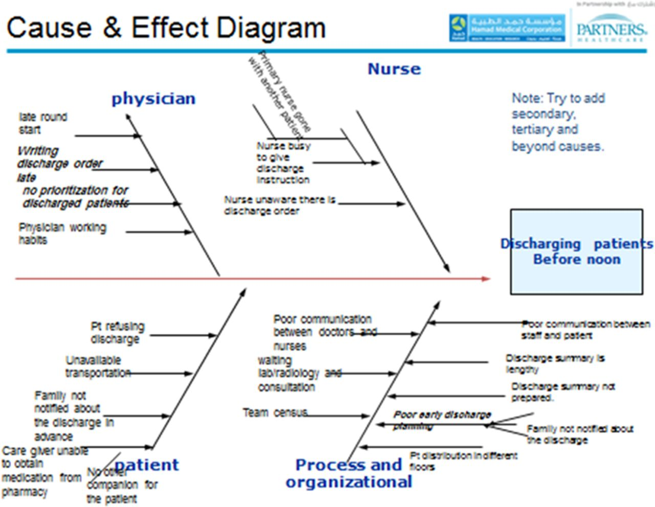 Understanding and overing barriers to timely discharge