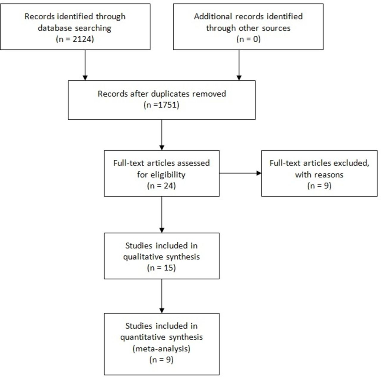 Bowel Preparation For Elective Procedures In Children A Systematic Review And Metaysis