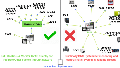 building management system wiring diagram what is ddc or direct digital controller in bms system  bms system  direct digital controller in bms system