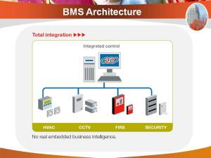 BMS Architecture | Building Management System and