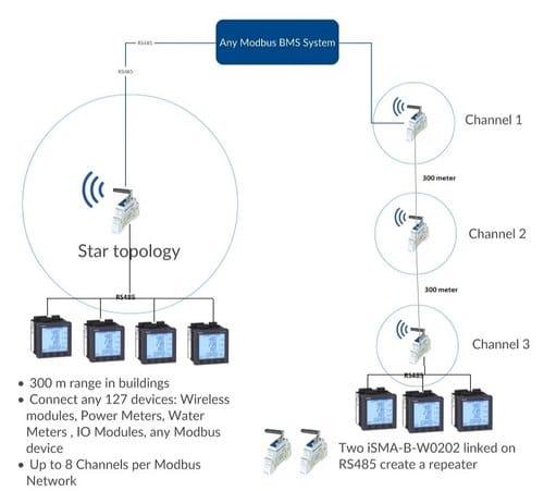 https://bmsparts.co.uk - wireless-ems