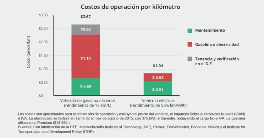 comparativa_costos_coche_electrico_vs_coche_gasolina-1024x536.jpg