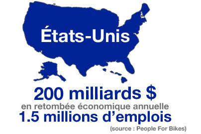 états-unis, retombée économique, 1.5 millions emplois