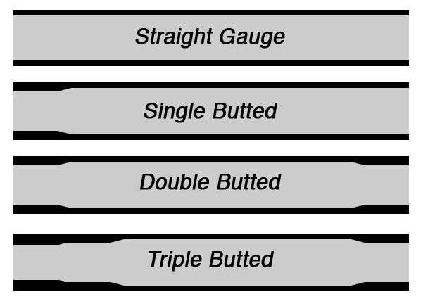 BMX Tubing Terminology Straight Gauge
