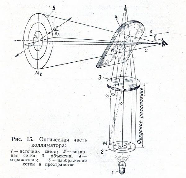 Вне зависимости от вида коллиматорных прицелов - авиационных или зенитных - использовалась одна схема.