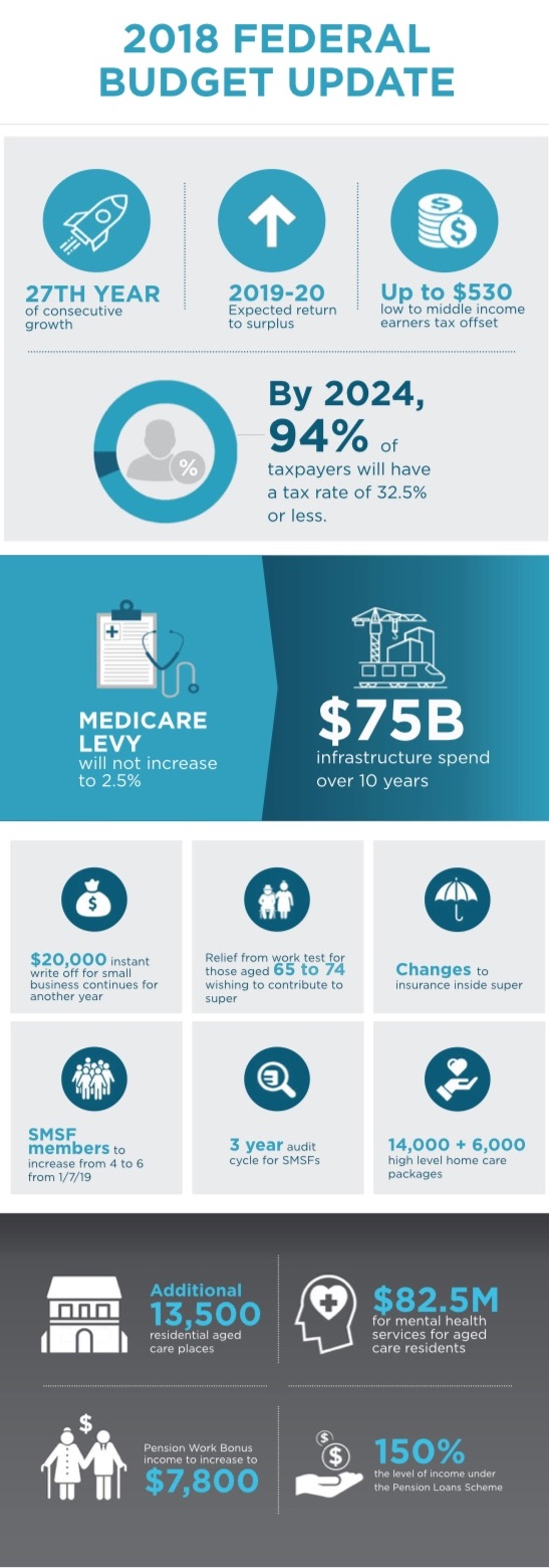 Budget Overview Launceston